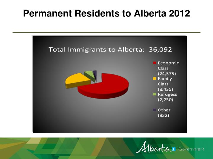 Permanent Residents to Alberta 2012