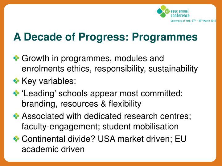 A Decade of Progress: Programmes