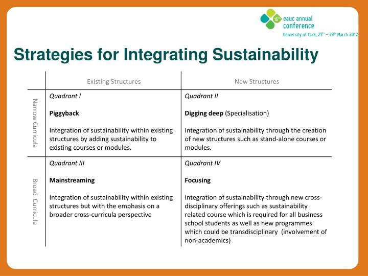 Strategies for Integrating Sustainability