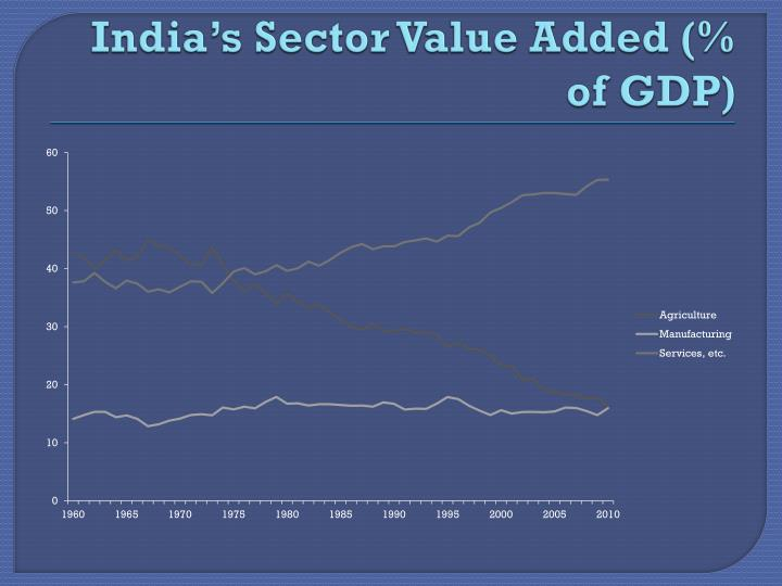 India's Sector Value Added (% of GDP