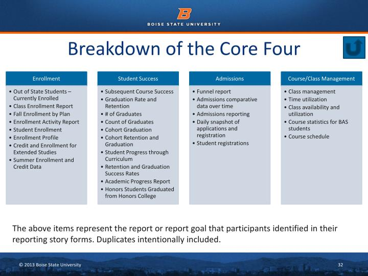 Breakdown of the Core Four