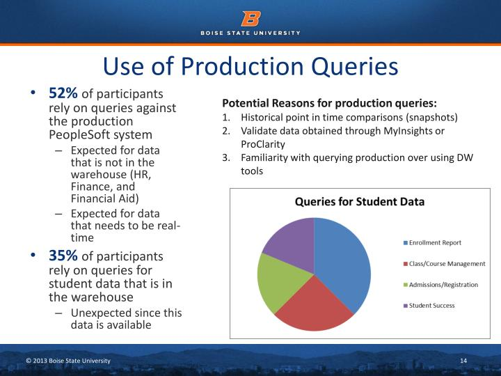 Use of Production Queries