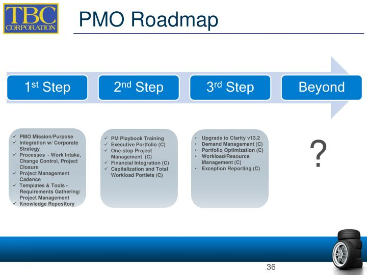 PMO Roadmap