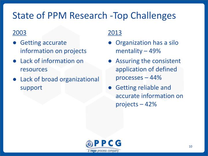 State of PPM Research -Top Challenges