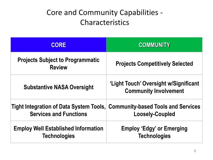 Core and Community Capabilities - Characteristics