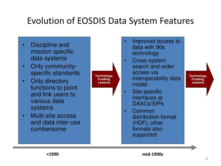 Discipline and mission specific data systems