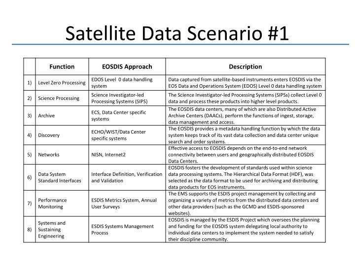 Satellite Data Scenario #1