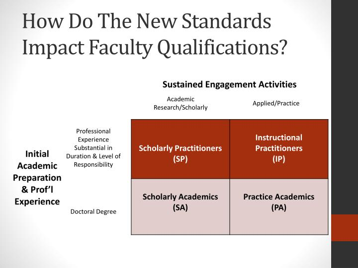 How Do The New Standards  Impact Faculty Qualifications?