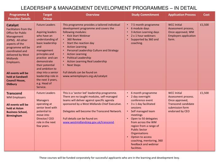 LEADERSHIP & MANAGEMENT DEVELOPMENT PROGRAMMES – IN DETAIL