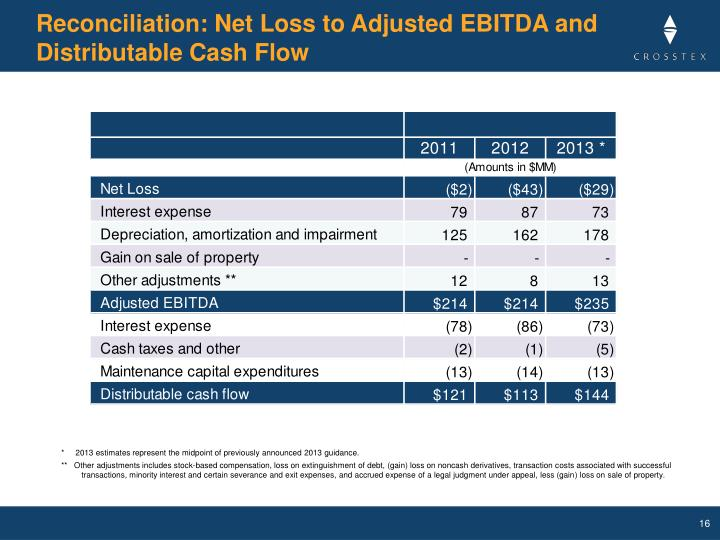 Reconciliation: Net Loss to Adjusted EBITDA and Distributable Cash Flow