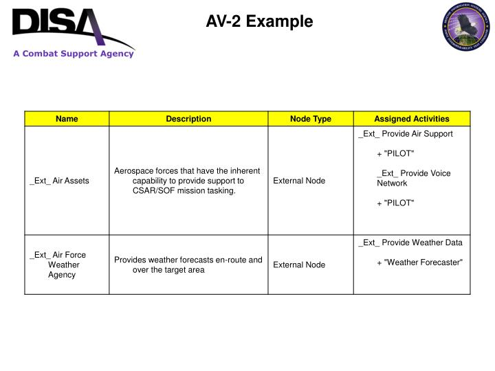 AV-2 Example