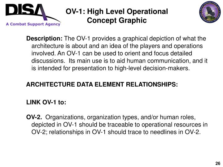 OV-1: High Level Operational