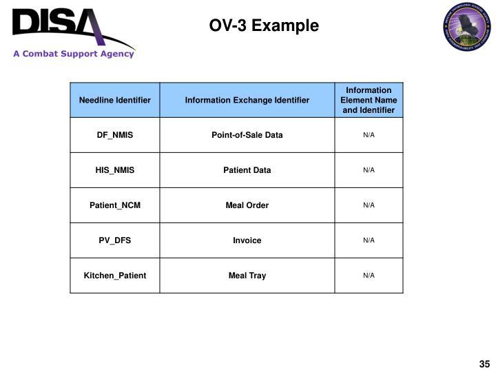 OV-3 Example