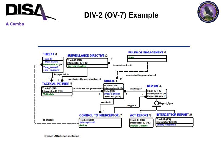 DIV-2 (OV-7) Example