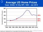 average us home prices case shiller 10 city hpi 1994 jan 2012