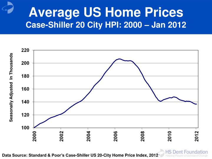 Average US Home Prices
