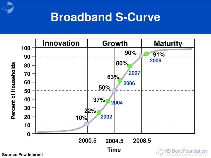 Broadband S-Curve