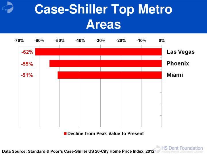 Case-Shiller Top Metro Areas