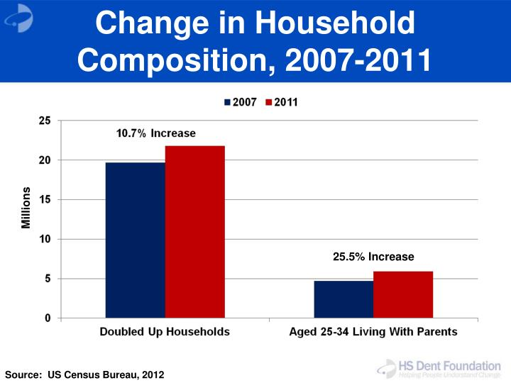 Change in Household Composition, 2007-2011