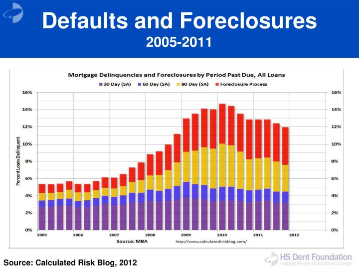 Defaults and Foreclosures
