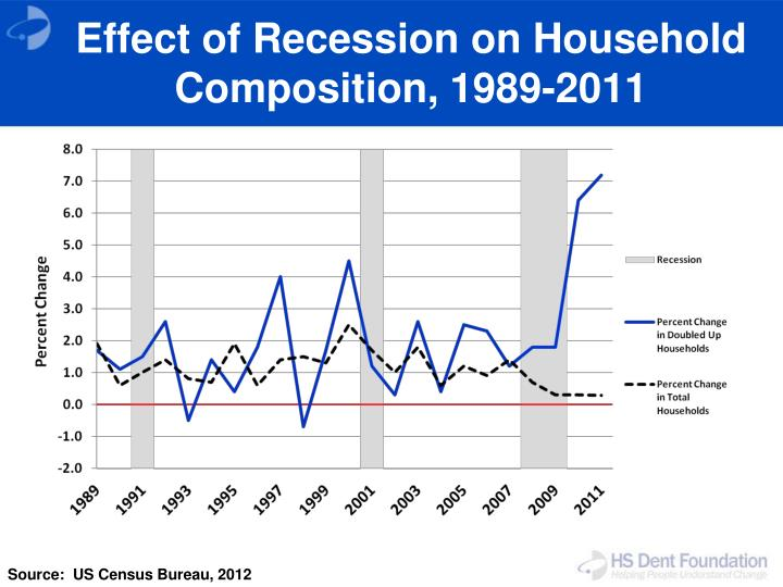 Effect of Recession on Household Composition, 1989-2011