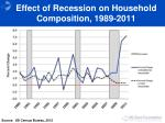 effect of recession on household composition 1989 2011