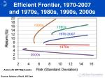 efficient frontier 1970 2007 and 1970s 1980s 1990s 2000s