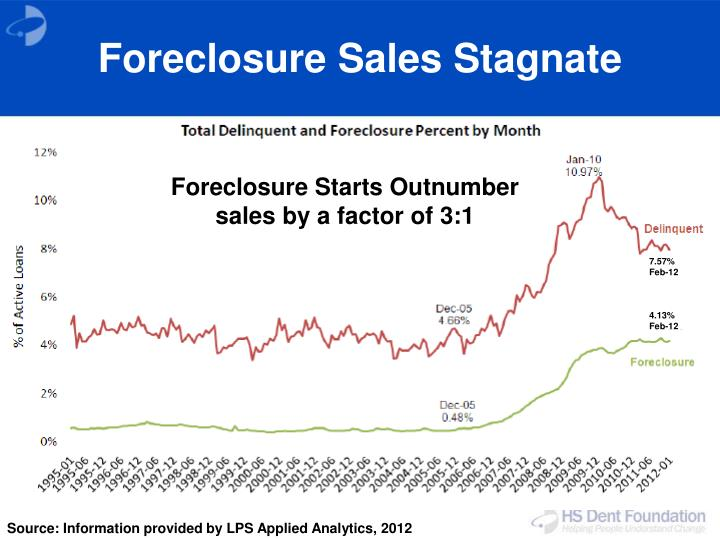 Foreclosure Sales Stagnate