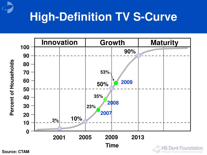 High-Definition TV S-Curve