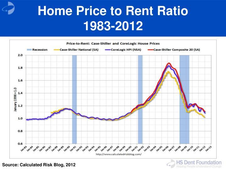 Home Price to Rent Ratio