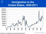 immigration to the united states 1820 2011