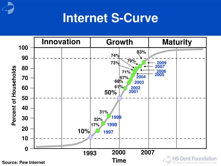 Internet S-Curve