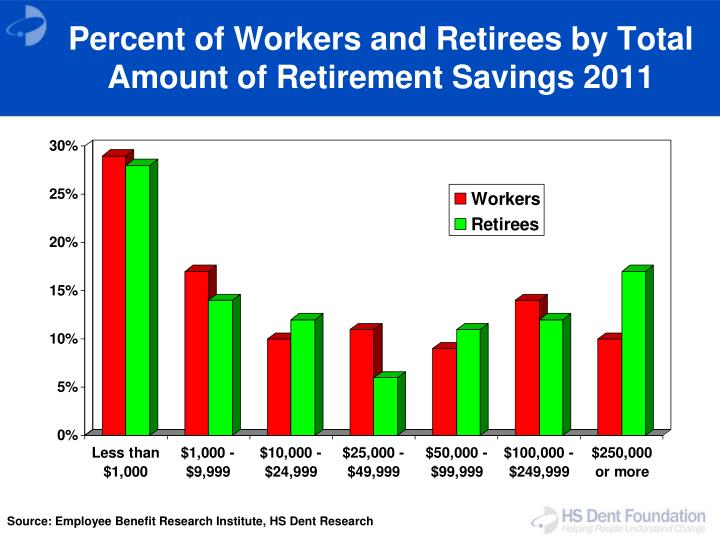 Percent of Workers and Retirees by Total Amount of Retirement Savings 2011