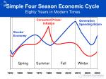 simple four season economic cycle eighty years in modern times