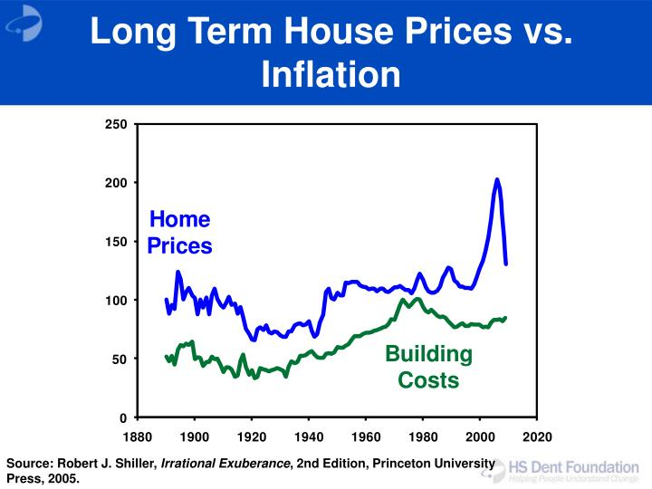 Long Term House Prices vs. Inflation