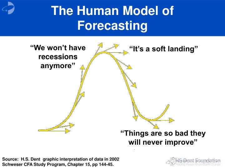The Human Model of Forecasting