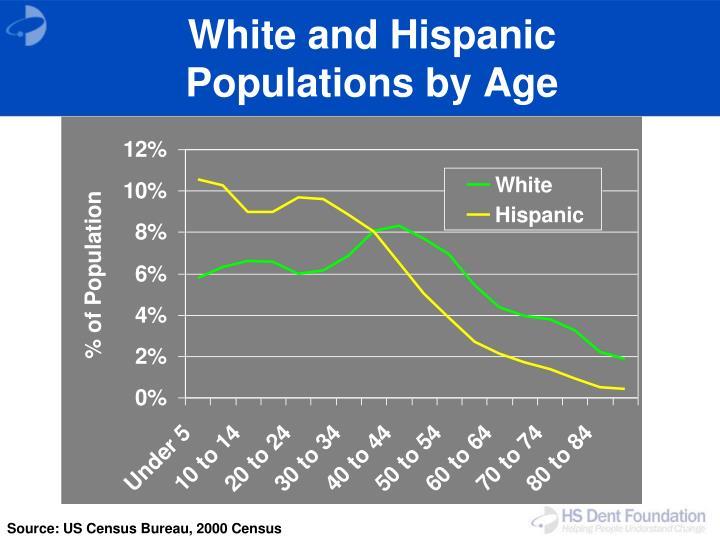 White and Hispanic