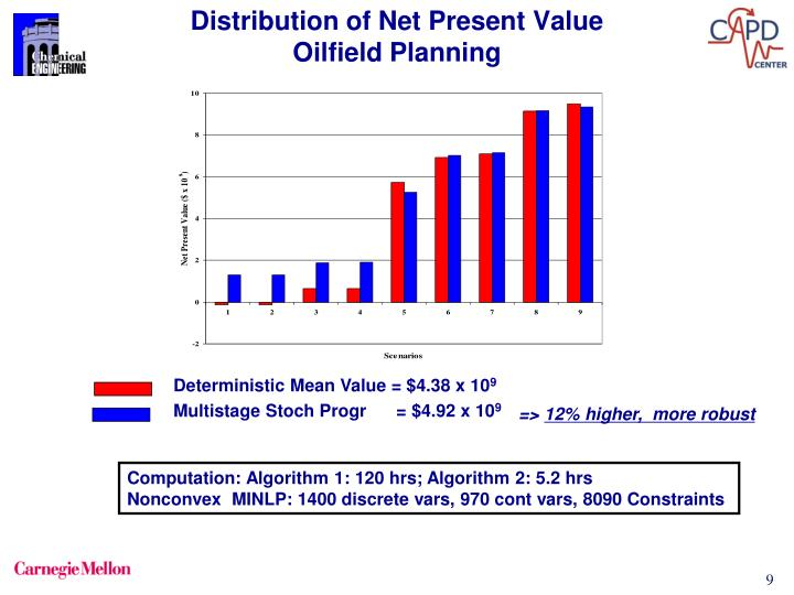 Distribution of Net Present Value
