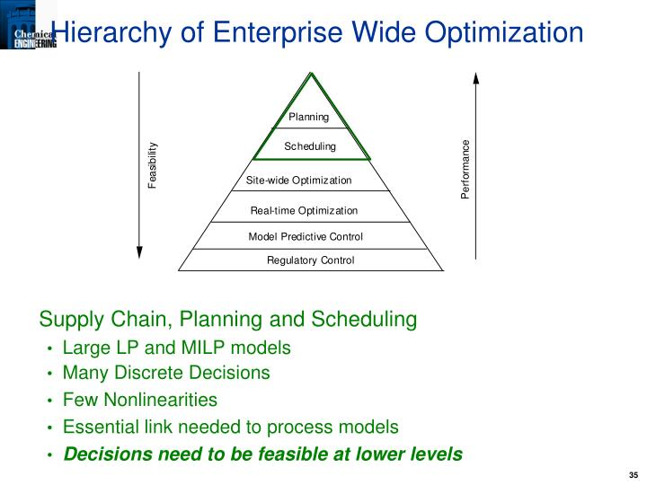 Hierarchy of Enterprise Wide Optimization