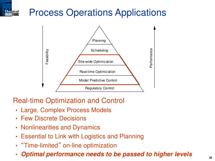 Process Operations Applications