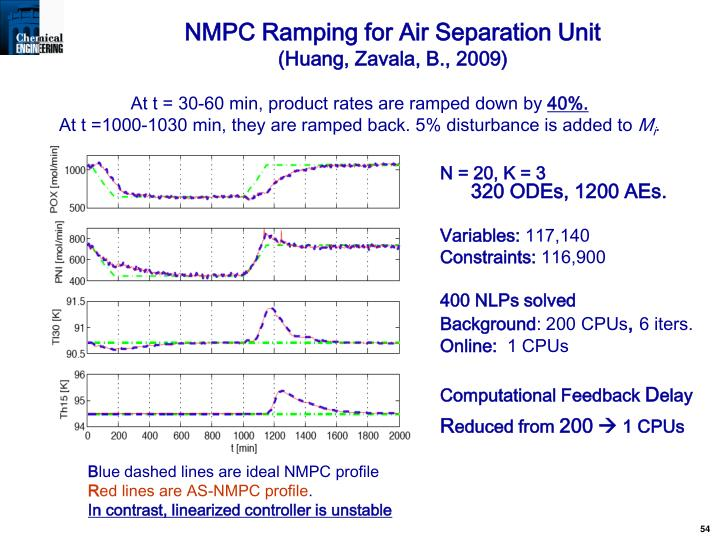 NMPC Ramping for Air Separation Unit