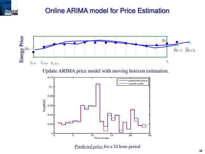 Online ARIMA model for Price Estimation