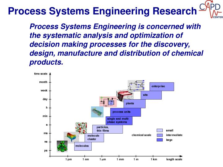 Process Systems Engineering Research