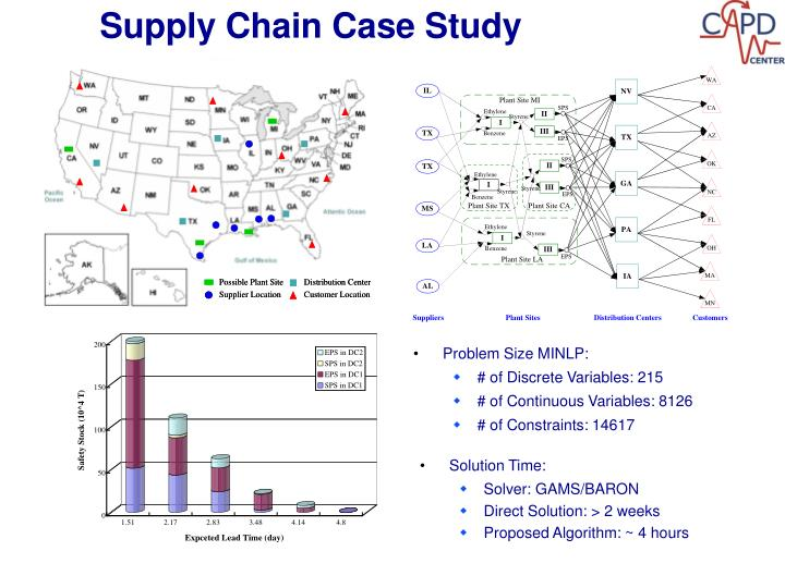 Supply Chain Case Study