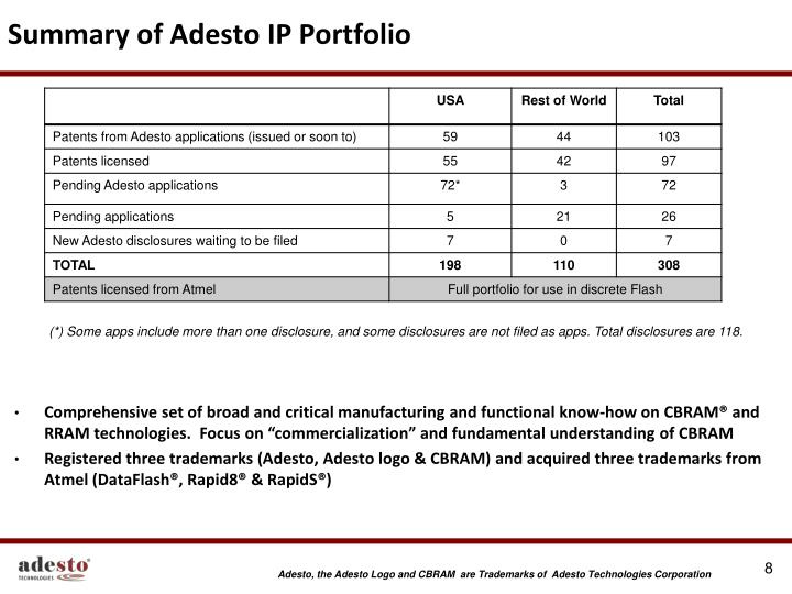 Summary of Adesto IP Portfolio