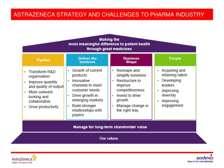 ASTRAZENECA STRATEGY AND CHALLENGES TO PHARMA INDUSTRY