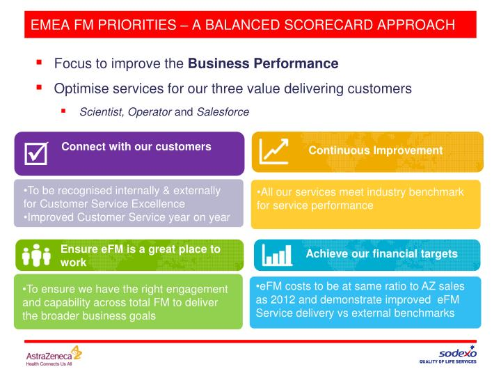EMEA FM PRIORITIES – A BALANCED SCORECARD APPROACH