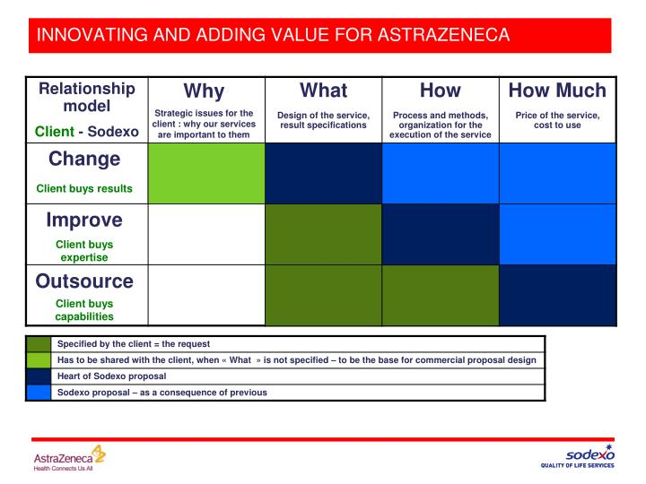 INNOVATING AND ADDING VALUE FOR ASTRAZENECA