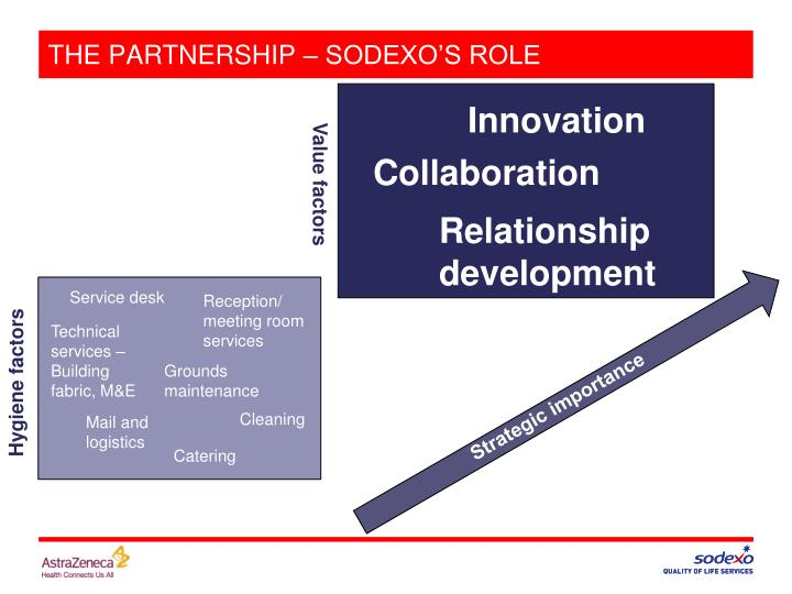 THE PARTNERSHIP – SODEXO'S ROLE