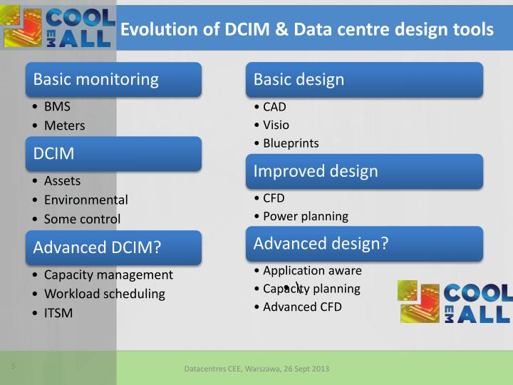 Evolution of DCIM & Data centre design tools
